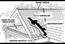 CertainTeed Roofing System